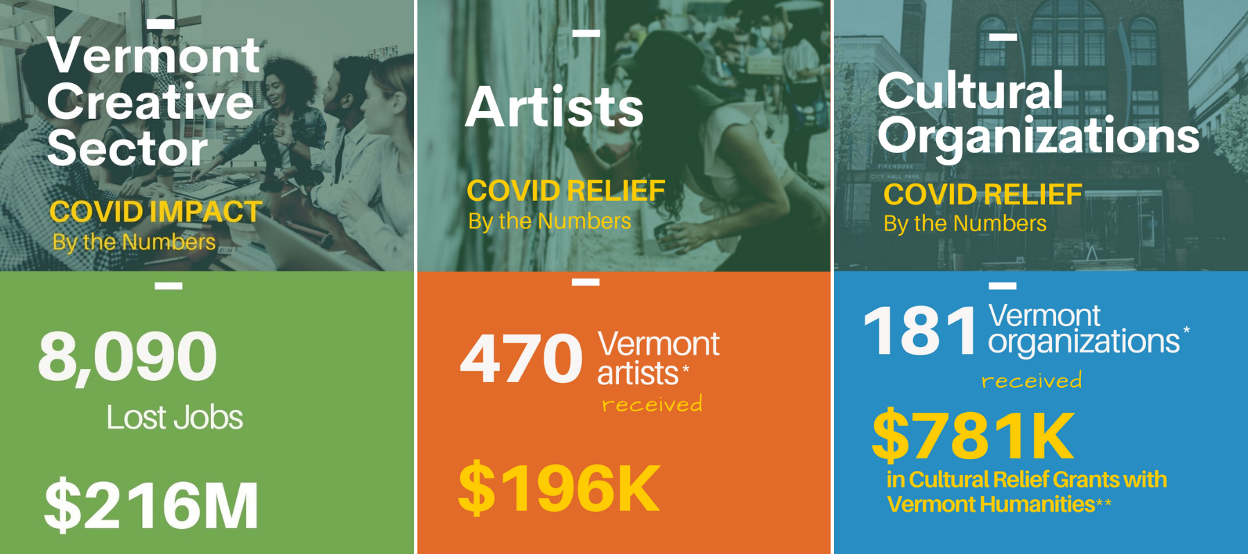 From April to July 2020 Vermont's creative sector lost over 8,000 jobs and over $200K in sales. Since the start of the pandemic, the Arts Council has delivered relief funds to 470 artists and 181 organizations.