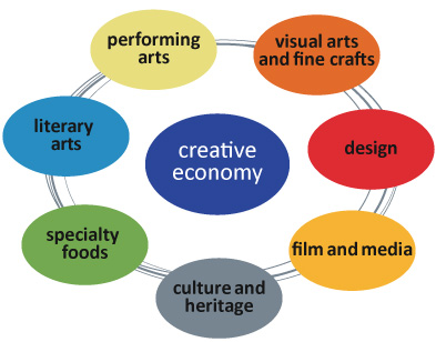 creative economy: visual arts and fine crafts, design, film and media, culture and heritage, specialty foods, literary arts, performing arts